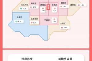4月北京租房热度一线城市中居首租金环比上涨1.5%