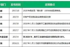 2021年装修公司的破产潮只是个开始